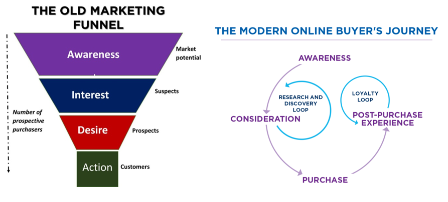 old vs new marketing funnel